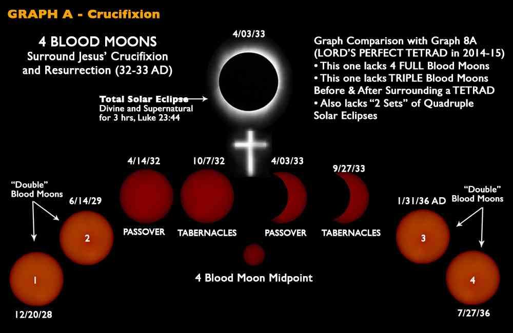 report on blood moons nasa - photo #33